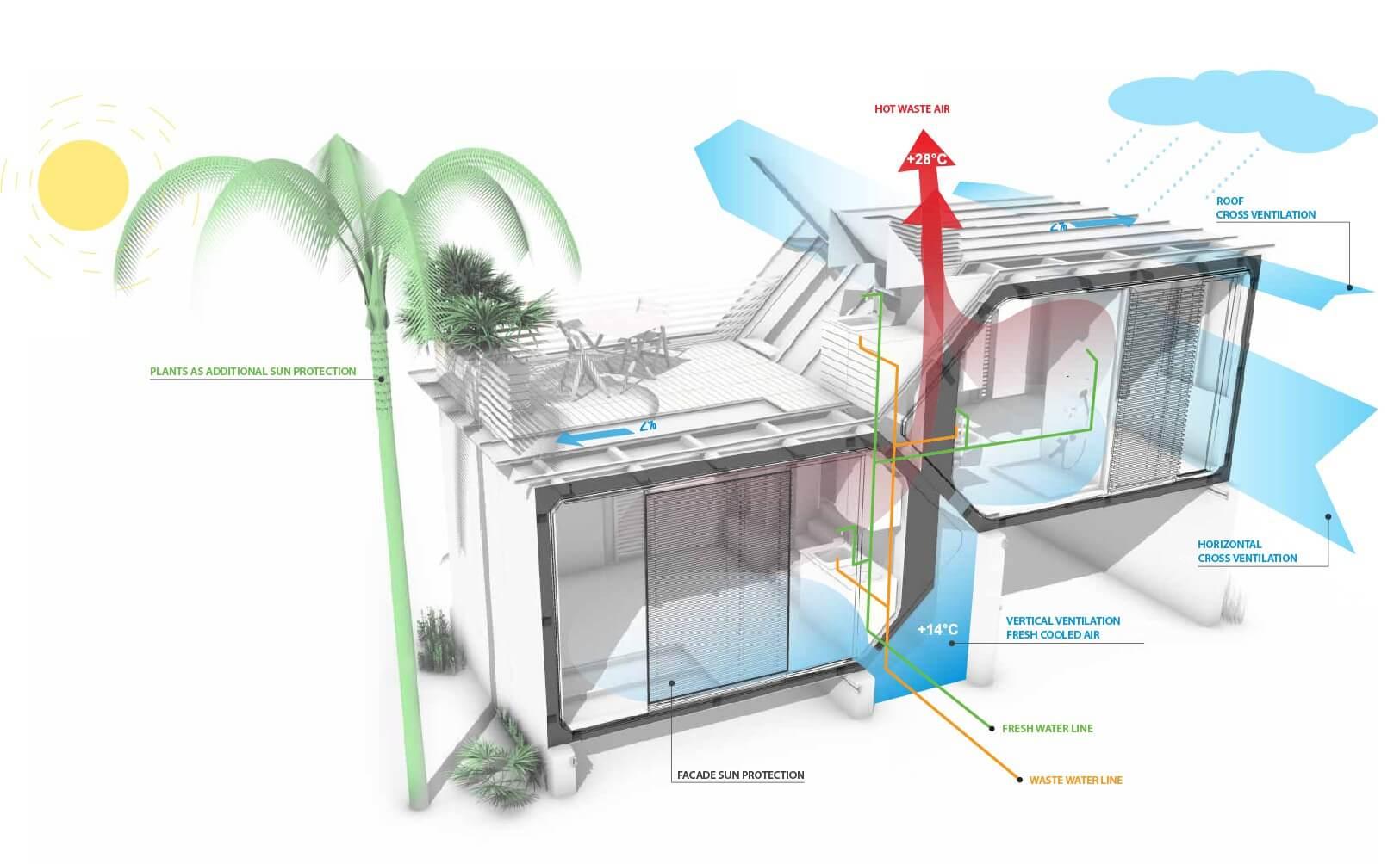 housing moduls
